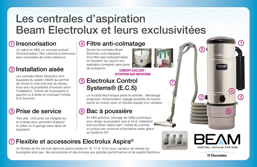 Centrales d'aspiration Beam Electrolux