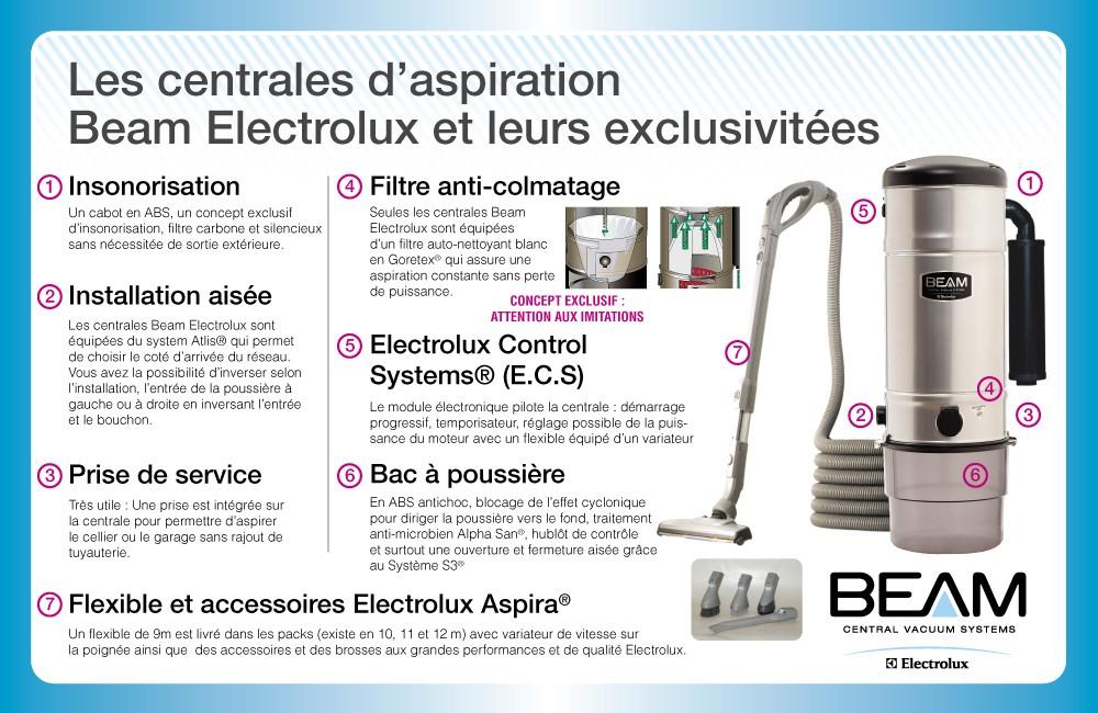 Centrales d'aspiration Beam Electrolux
