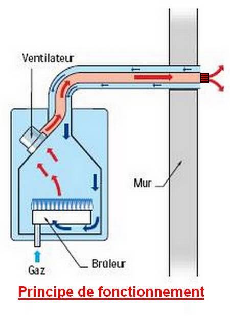 Principe de fonctionnement d'une chaudière à ventouse au gaz