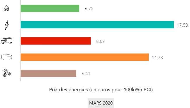 Prix Energies Mars 2020